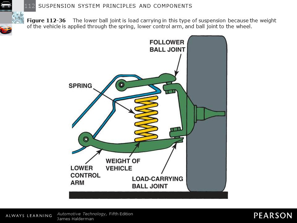 Figure 112-36 The lower ball joint is load carrying in this type of suspension because the weight of the vehicle is applied through the spring, lower control arm, and ball joint to the wheel.