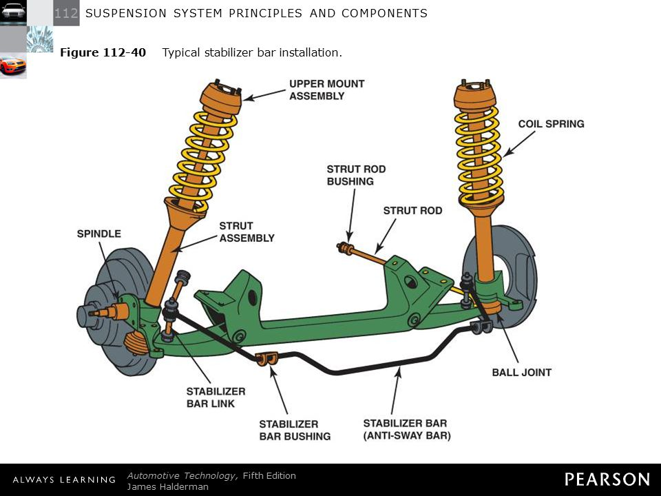 Figure 112-40 Typical stabilizer bar installation.