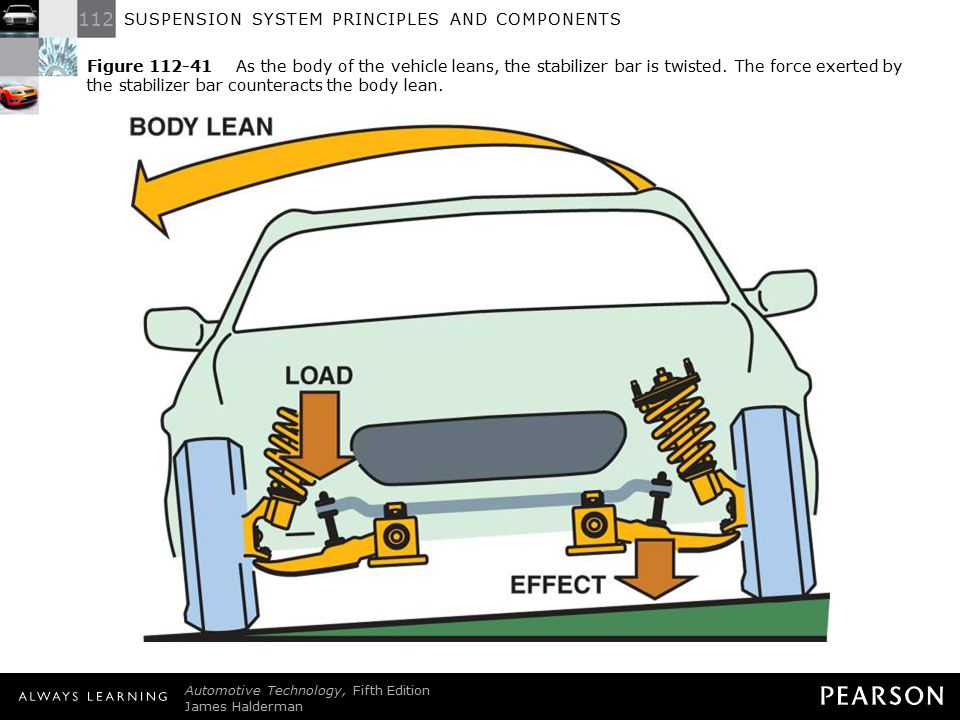 Figure 112-41 As the body of the vehicle leans, the stabilizer bar is twisted. The force exerted by the stabilizer bar counteracts the body lean.