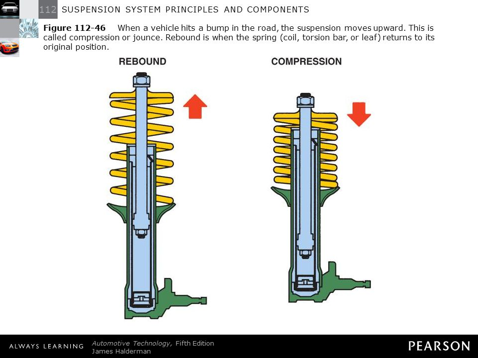 Figure 112-46 When a vehicle hits a bump in the road, the suspension moves upward. This is called compression or jounce. Rebound is when the spring (coil, torsion bar, or leaf) returns to its original position.