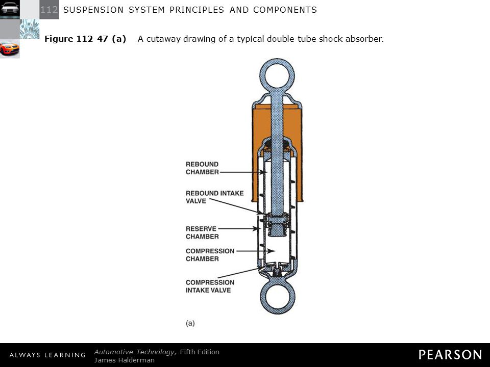 Figure 112-47 (a) A cutaway drawing of a typical double-tube shock absorber.