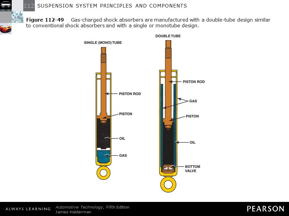 Figure 112-49 Gas-charged shock absorbers are manufactured with a double-tube design similar to conventional shock absorbers and with a single or monotube design.