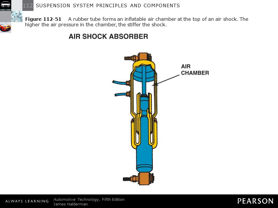 Figure 112-51 A rubber tube forms an inflatable air chamber at the top of an air shock. The higher the air pressure in the chamber, the stiffer the shock.
