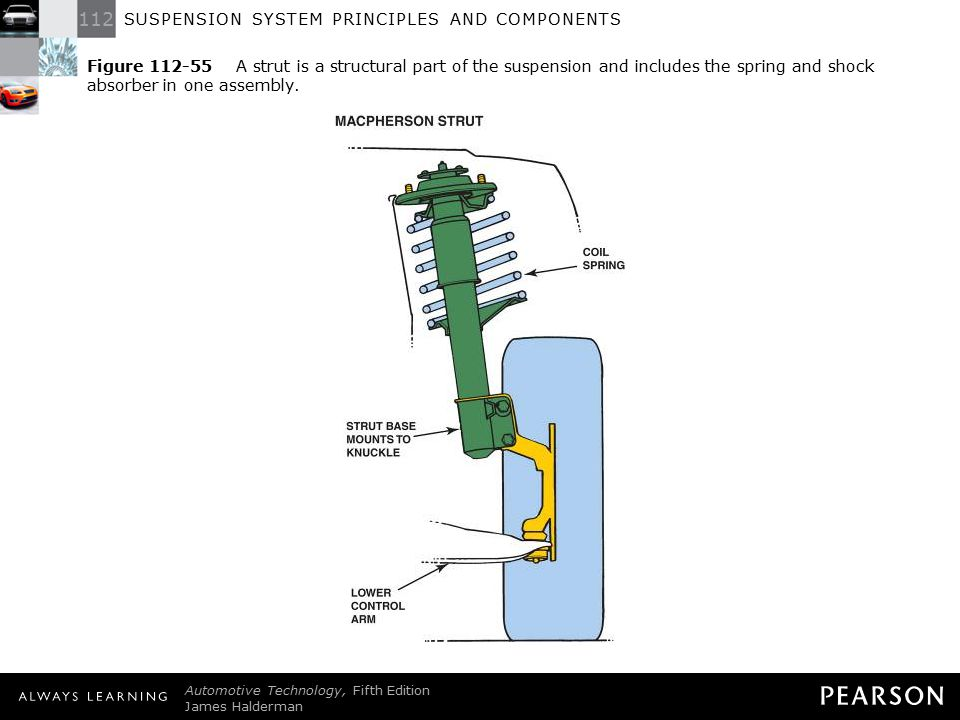 Figure 112-55 A strut is a structural part of the suspension and includes the spring and shock absorber in one assembly.