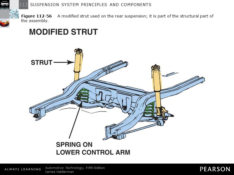 Figure 112-56 A modified strut used on the rear suspension; it is part of the structural part of the assembly.