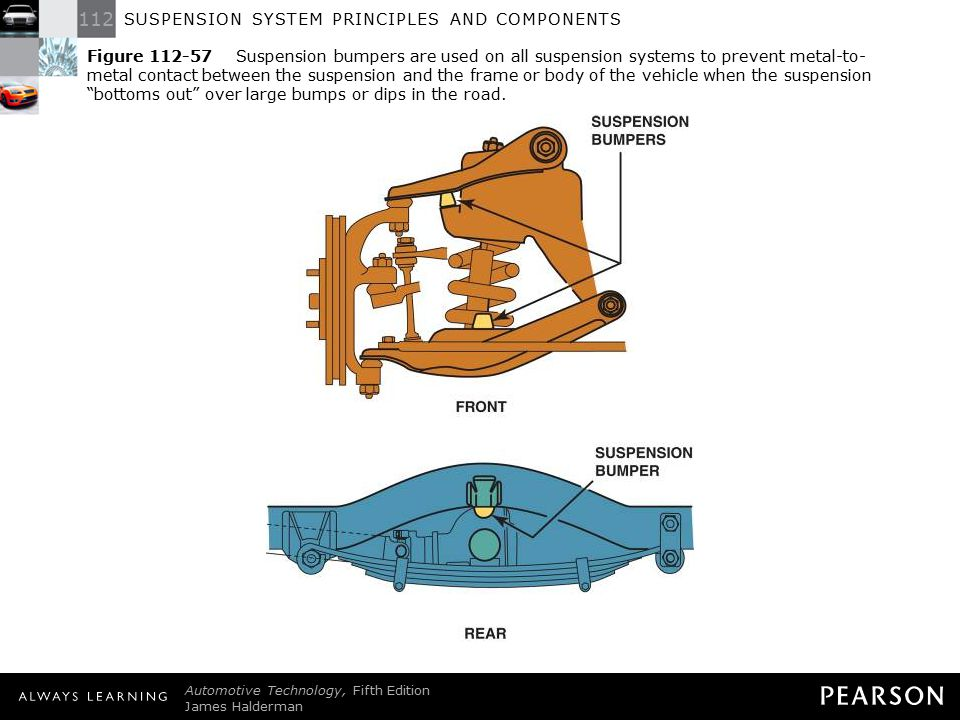 Figure 112-57 Suspension bumpers are used on all suspension systems to prevent metal-to-metal contact between the suspension and the frame or body of the vehicle when the suspension bottoms out over large bumps or dips in the road.
