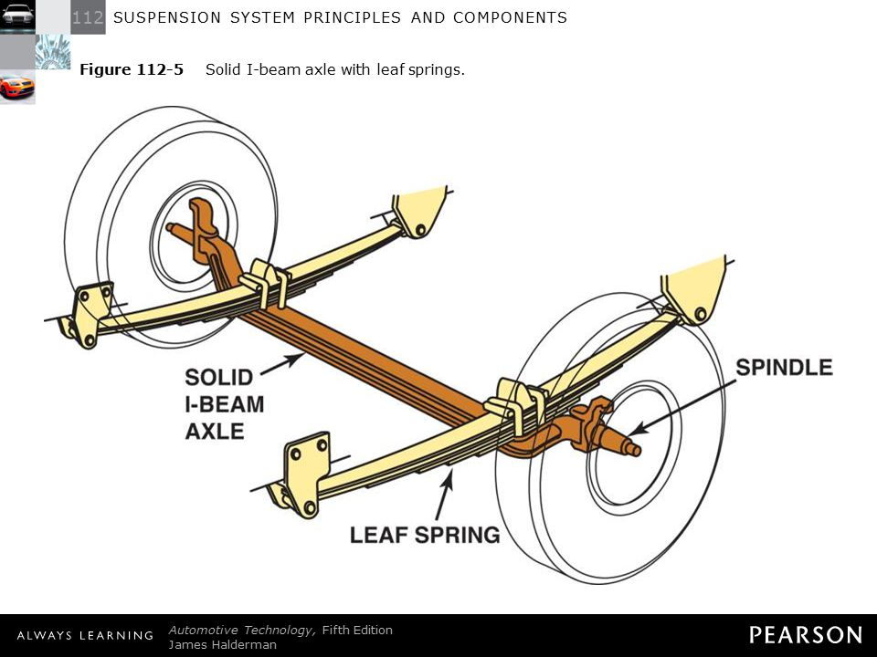 Figure 112-5 Solid I-beam axle with leaf springs.