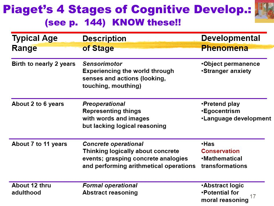 Piaget's 4 Stages of Cognitive Develop.: (see p. 144) KNOW these!!