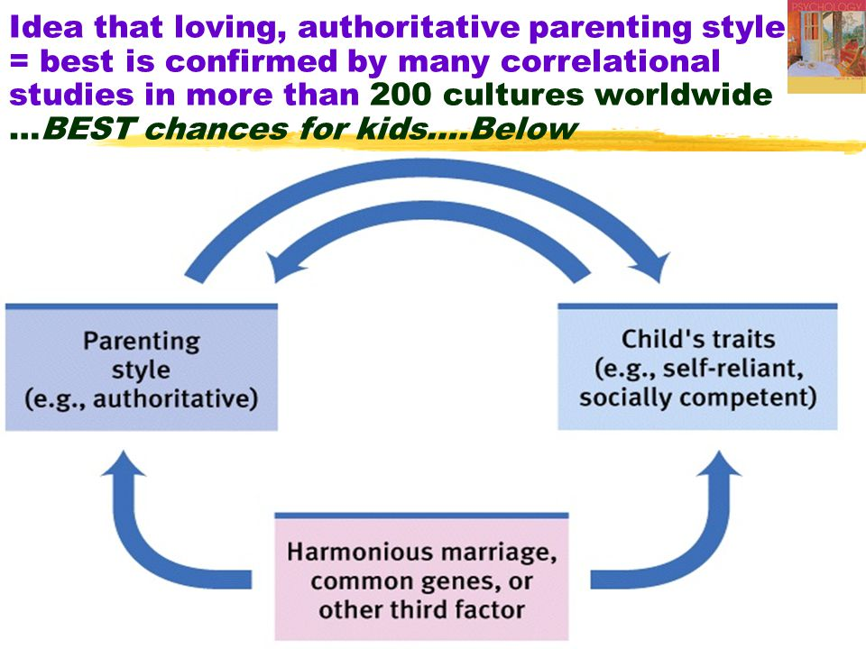 Idea that loving, authoritative parenting style = best is confirmed by many correlational studies in more than 200 cultures worldwide …BEST chances for kids….Below