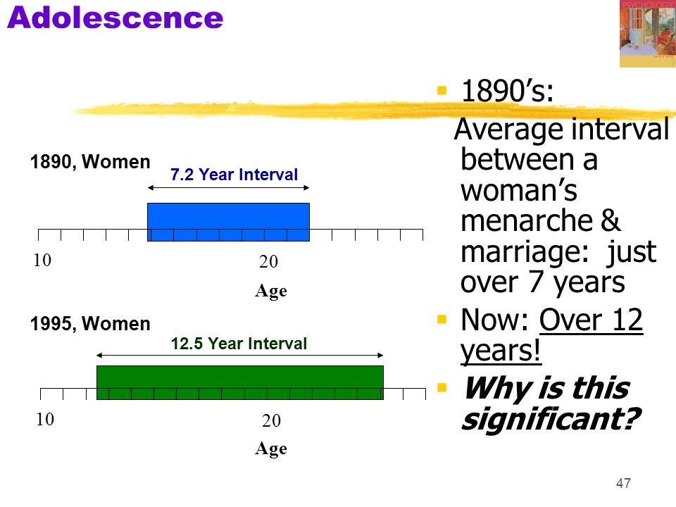 Adolescence 1890's: Average interval between a woman's menarche & marriage: just over 7 years. Now: Over 12 years!