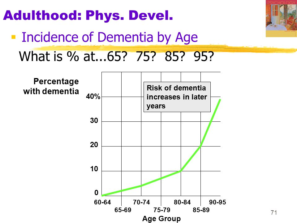 Incidence of Dementia by Age What is % at...65 75 85 95