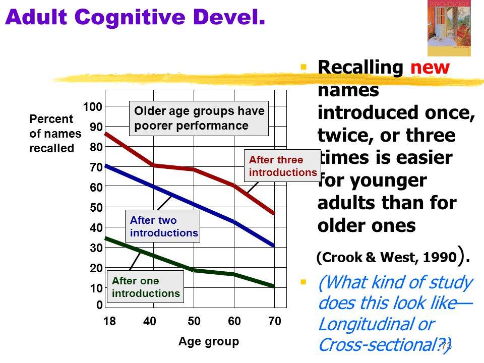 Adult Cognitive Devel. Recalling new names introduced once, twice, or three times is easier for younger adults than for older ones.