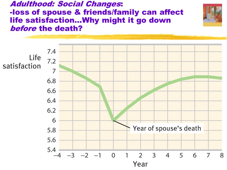 Adulthood: Social Changes: -loss of spouse & friends/family can affect life satisfaction…Why might it go down before the death