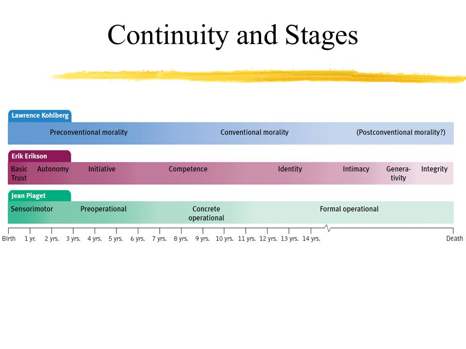 Continuity and Stages