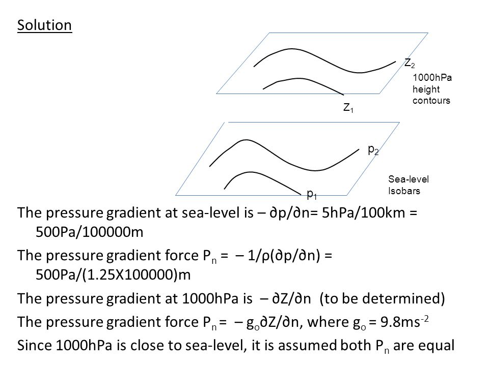 Solution The pressure gradient at sea-level is – ∂p/∂n= 5hPa/100km = 500Pa/100000m The pressure gradient force Pn = – 1/ρ(∂p/∂n) = 500Pa/(1.25X100000)m The pressure gradient at 1000hPa is – ∂Z/∂n (to be determined) The pressure gradient force Pn = – go∂Z/∂n, where go = 9.8ms-2 Since 1000hPa is close to sea-level, it is assumed both Pn are equal