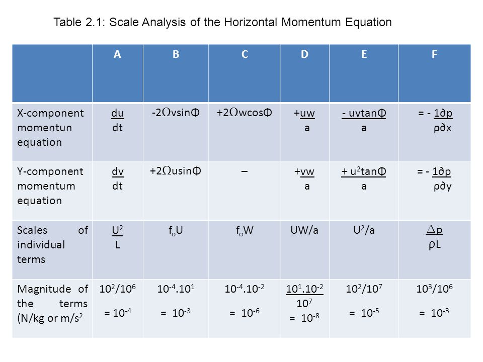 Table 2.1: Scale Analysis of the Horizontal Momentum Equation