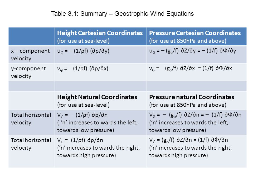 Height Cartesian Coordinates (for use at sea-level)