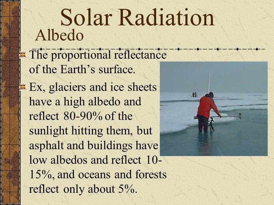Solar Radiation Albedo