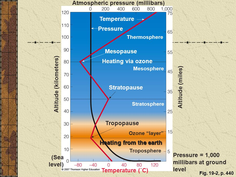 Atmospheric pressure (millibars)
