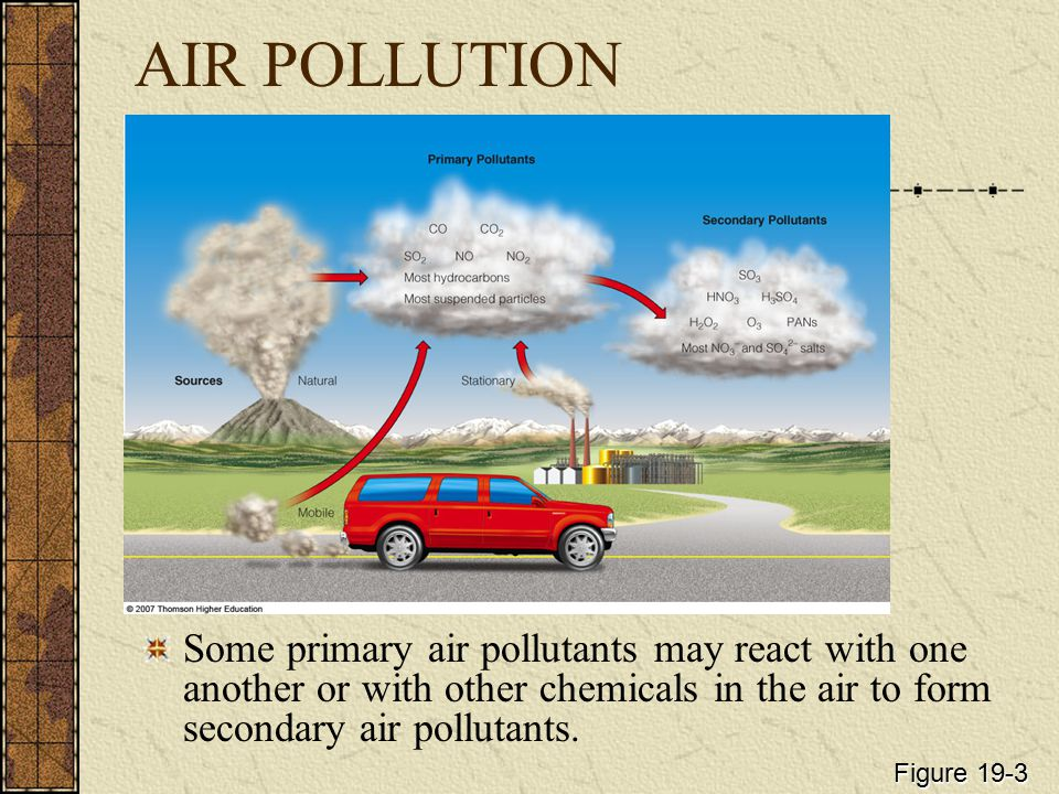 AIR POLLUTION Some primary air pollutants may react with one another or with other chemicals in the air to form secondary air pollutants.