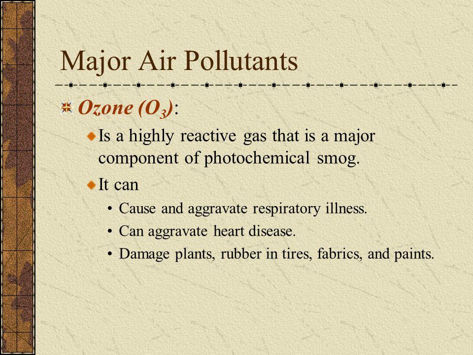 Major Air Pollutants Ozone (O3):