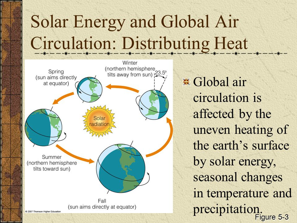 Solar Energy and Global Air Circulation: Distributing Heat