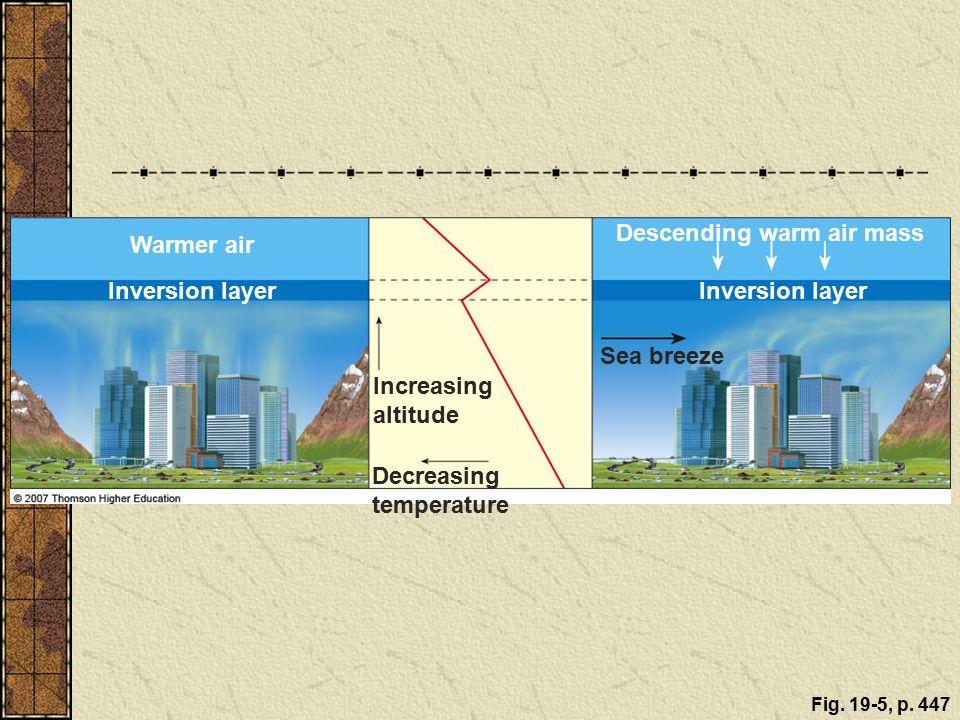 Descending warm air mass Warmer air