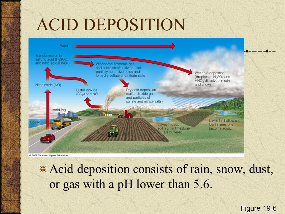ACID DEPOSITION Acid deposition consists of rain, snow, dust, or gas with a pH lower than 5.6.