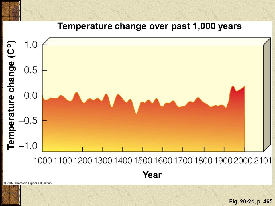 Temperature change over past 1,000 years