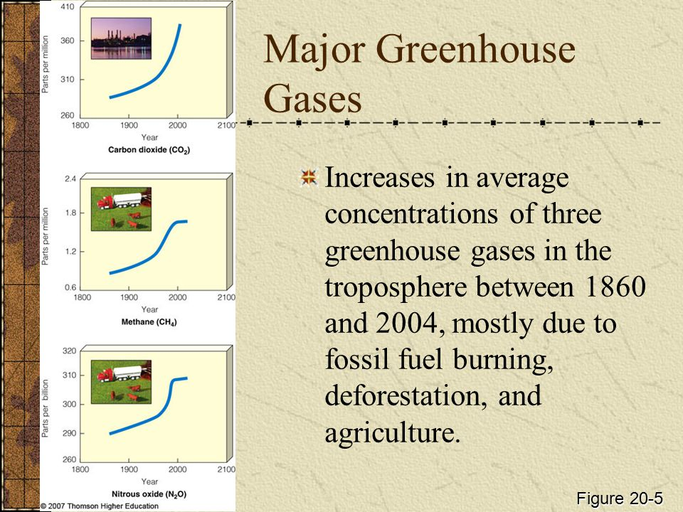 Major Greenhouse Gases