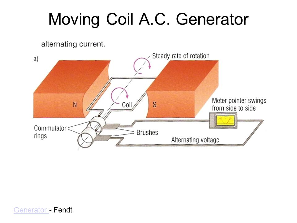 Moving Coil A.C. Generator