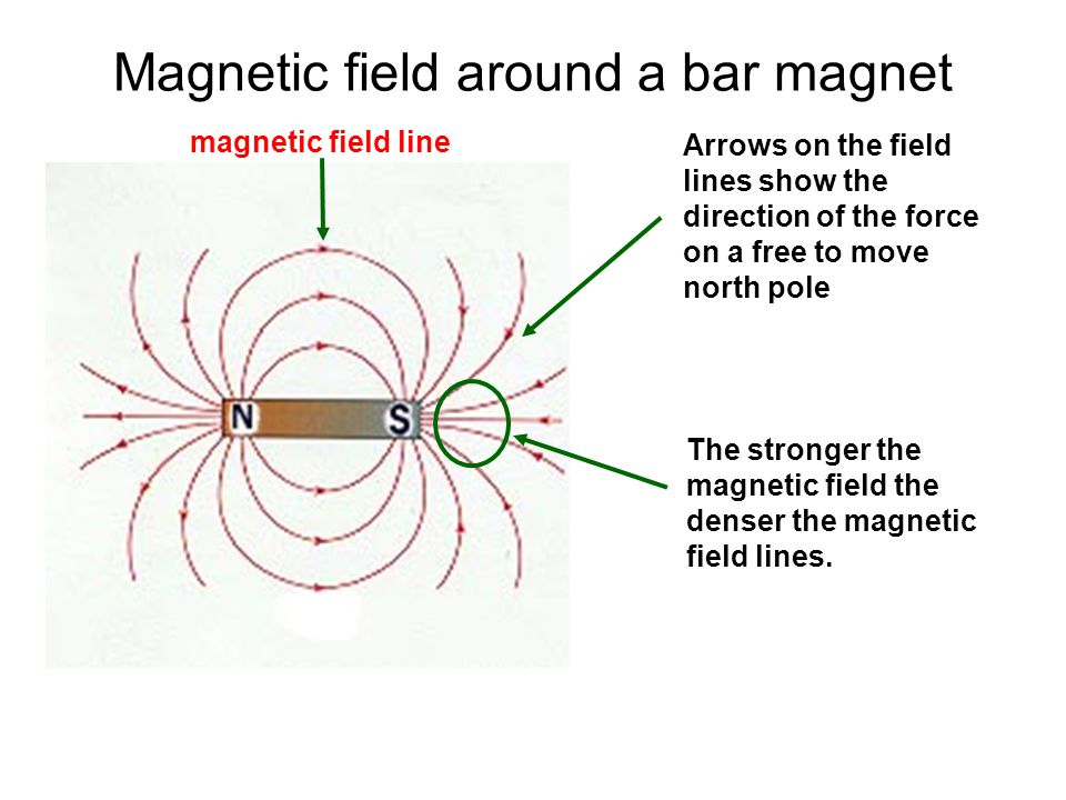 Magnetic field around a bar magnet
