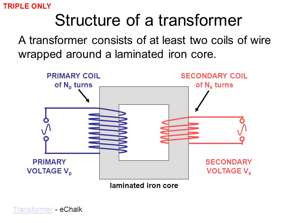Structure of a transformer