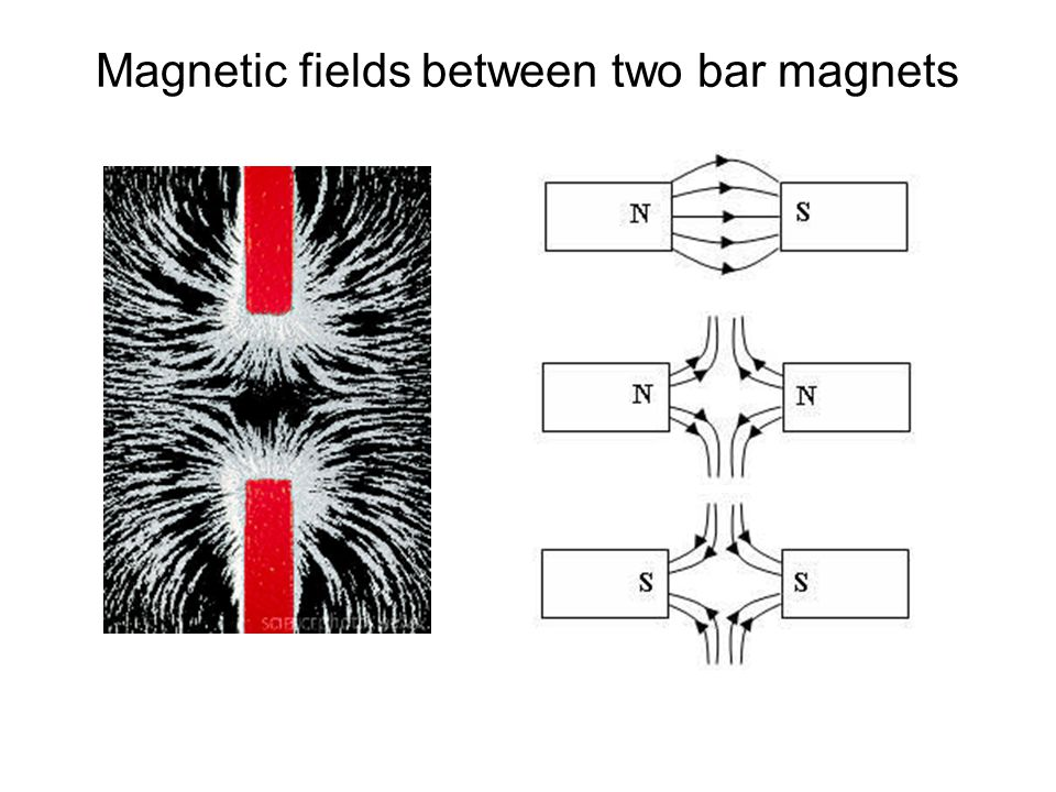 Magnetic fields between two bar magnets