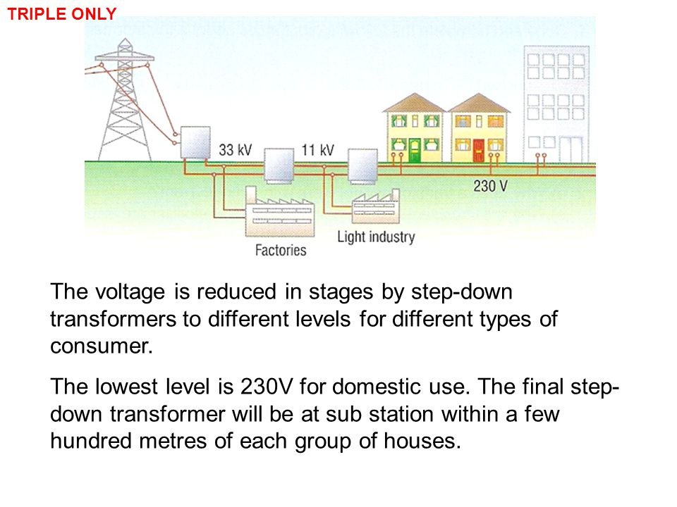 TRIPLE ONLY The voltage is reduced in stages by step-down transformers to different levels for different types of consumer.