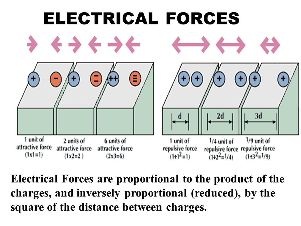 ELECTRICAL FORCES