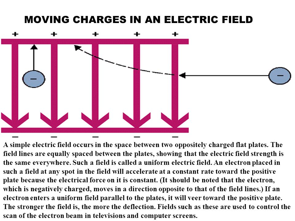 MOVING CHARGES IN AN ELECTRIC FIELD