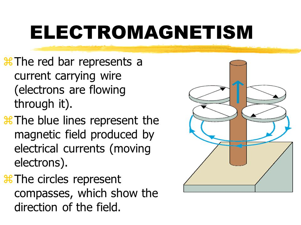 ELECTROMAGNETISM The red bar represents a current carrying wire (electrons are flowing through it).