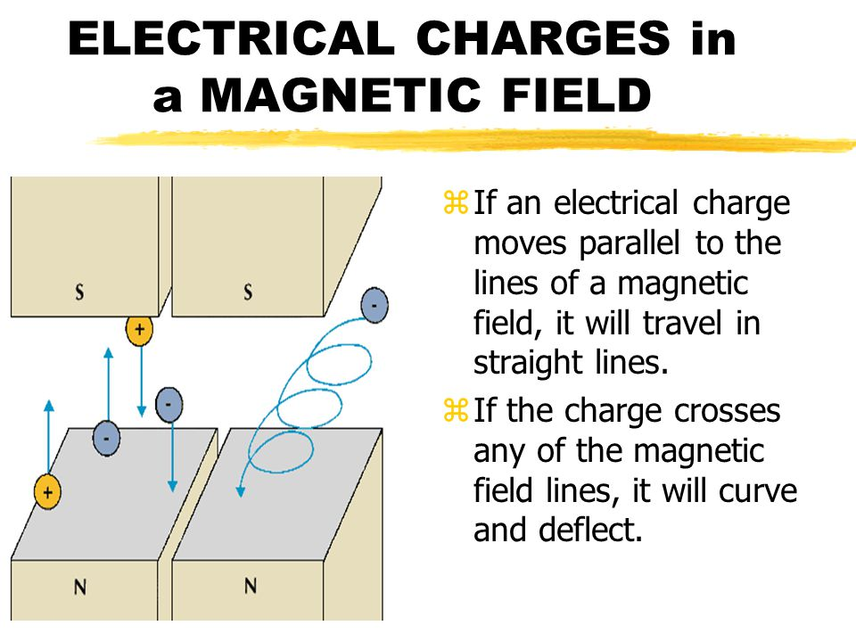 ELECTRICAL CHARGES in a MAGNETIC FIELD