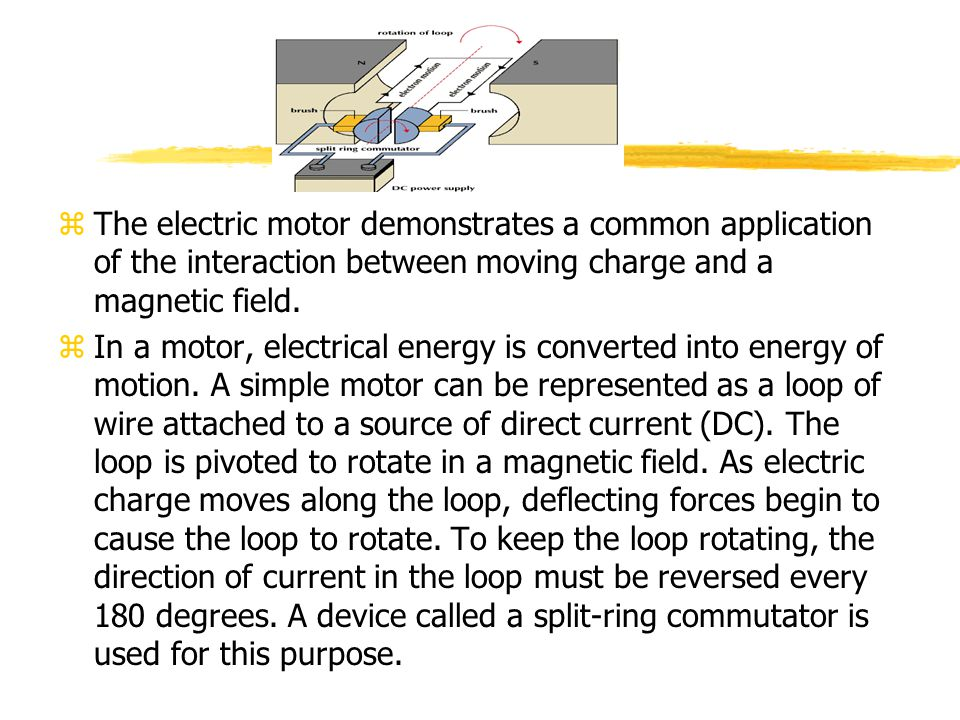 The electric motor demonstrates a common application of the interaction between moving charge and a magnetic field.