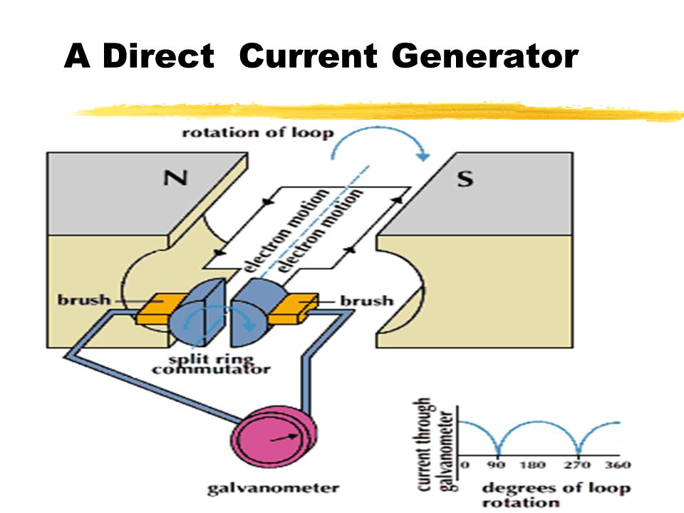electricity current is a flow of electrons