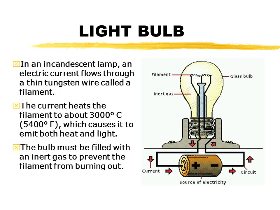LIGHT BULB In an incandescent lamp, an electric current flows through a thin tungsten wire called a filament.
