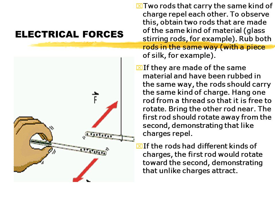 Two rods that carry the same kind of charge repel each other