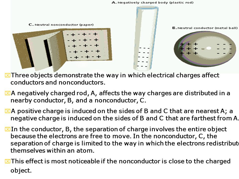 Three objects demonstrate the way in which electrical charges affect conductors and nonconductors.