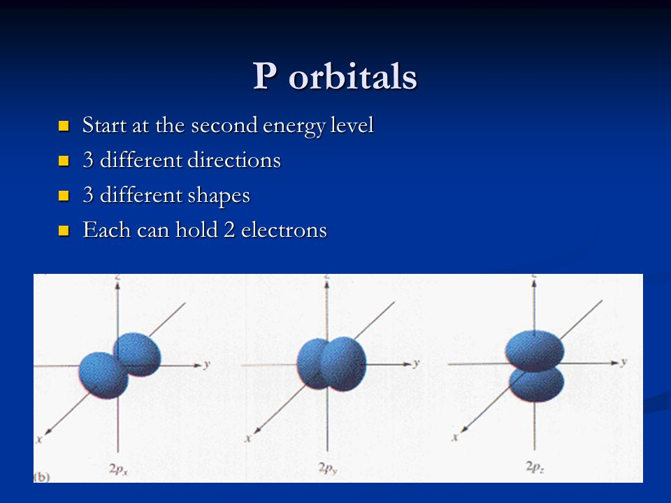 P orbitals Start at the second energy level 3 different directions