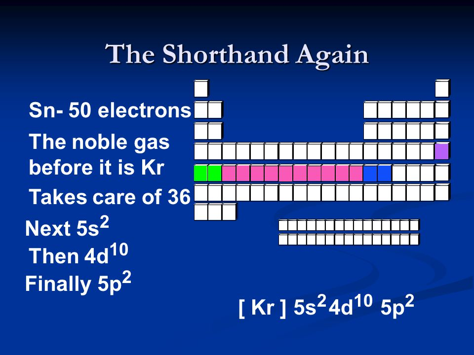 The Shorthand Again Sn- 50 electrons The noble gas before it is Kr