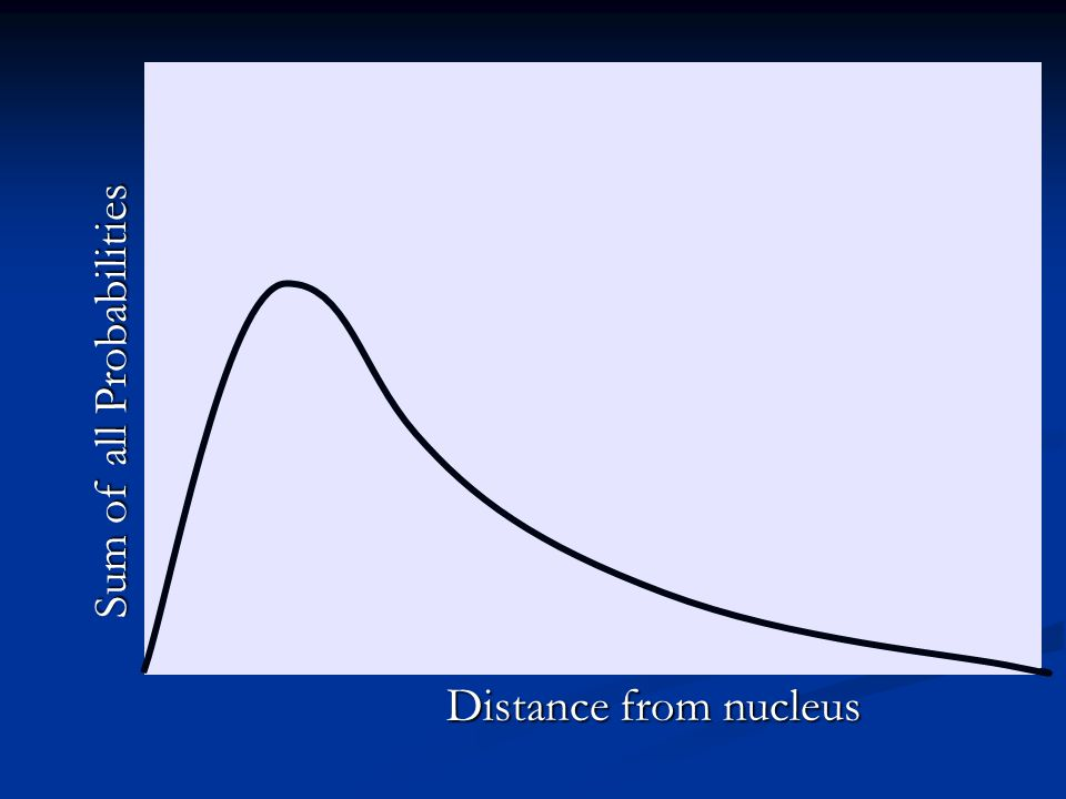 Sum of all Probabilities