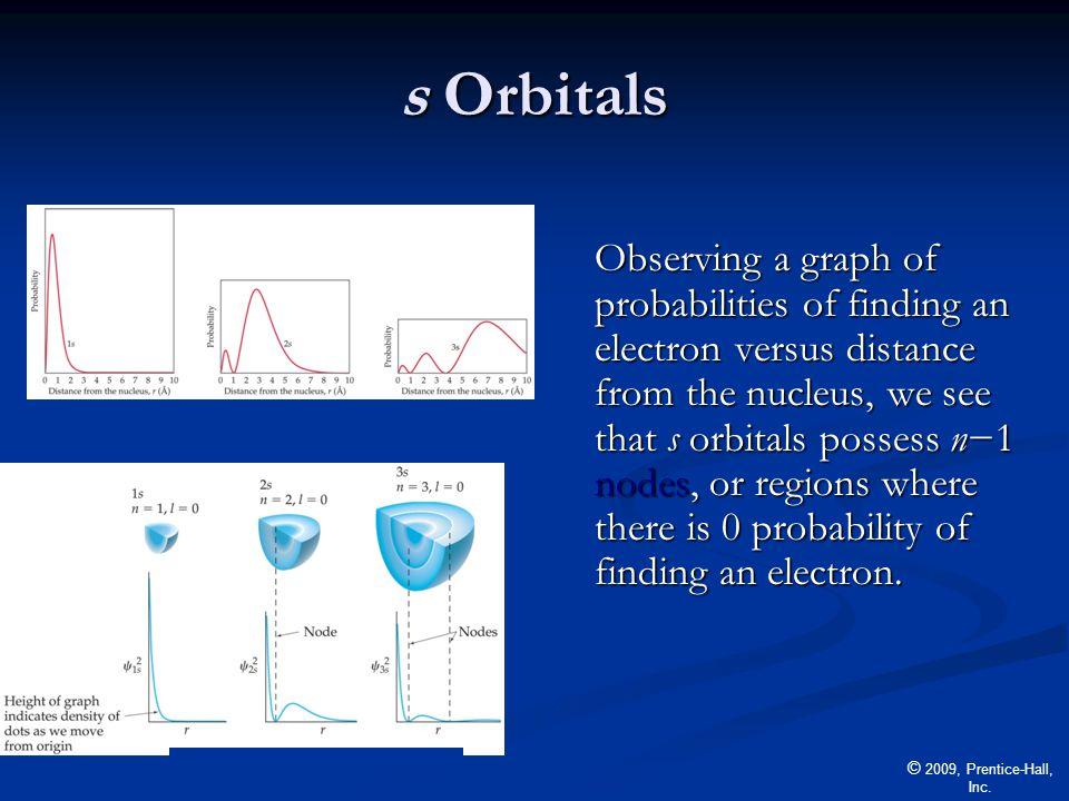 s Orbitals
