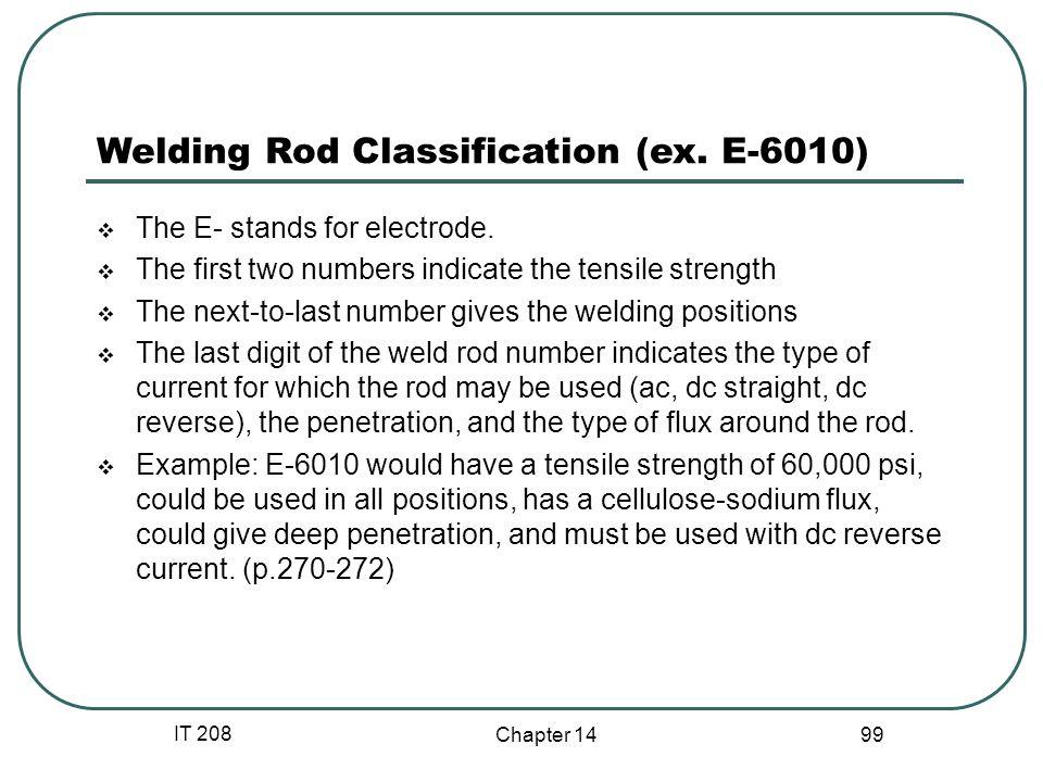 Welding Rod Classification (ex. E-6010)