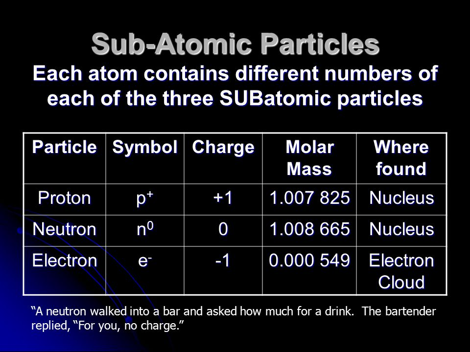Sub-Atomic Particles Each atom contains different numbers of each of the three SUBatomic particles